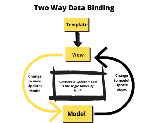 AngularJS Ultimate Guide